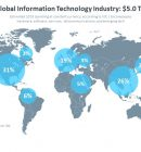 It Industry Trends Analysis